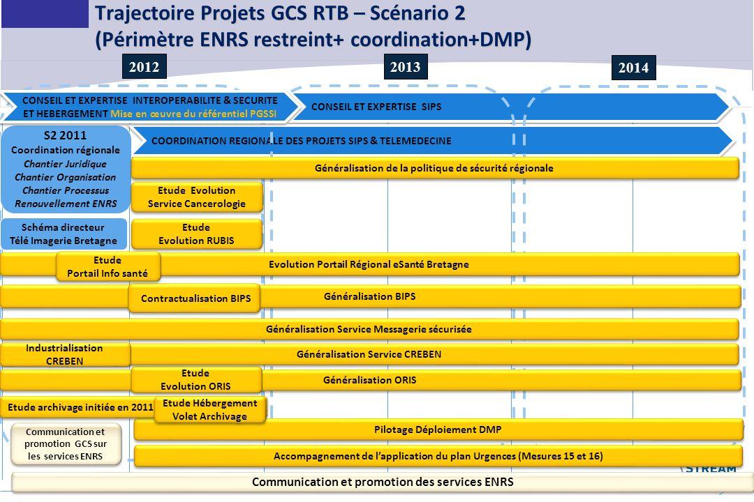 20 Trajectoire Projets GCS RTB – Scénario 2 (Périmètre ENRS restreint+ coordination+DMP) CONSEIL ET EXPERTISE SIPS COORDINATION REGIONALE DES PROJETS