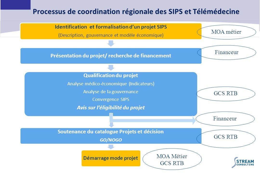 25 Processus de coordination régionale des SIPS et Télémédecine Identification et formalisation dun projet SIPS (Description, gouvernance et modèle éc