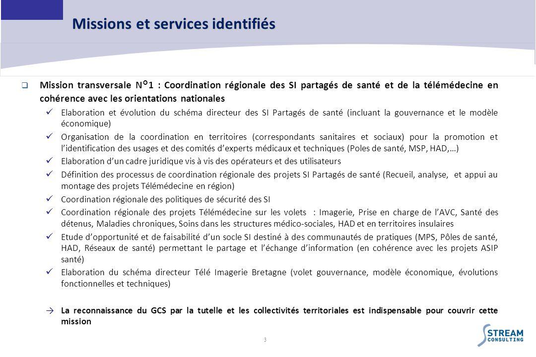 3 Missions et services identifiés Mission transversale N°1 : Coordination régionale des SI partagés de santé et de la télémédecine en cohérence avec l