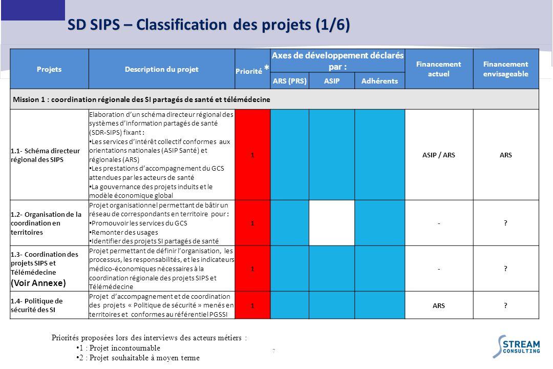 7 SD SIPS – Classification des projets (1/6) ProjetsDescription du projet Priorité * Axes de développement déclarés par : Financement actuel Financeme