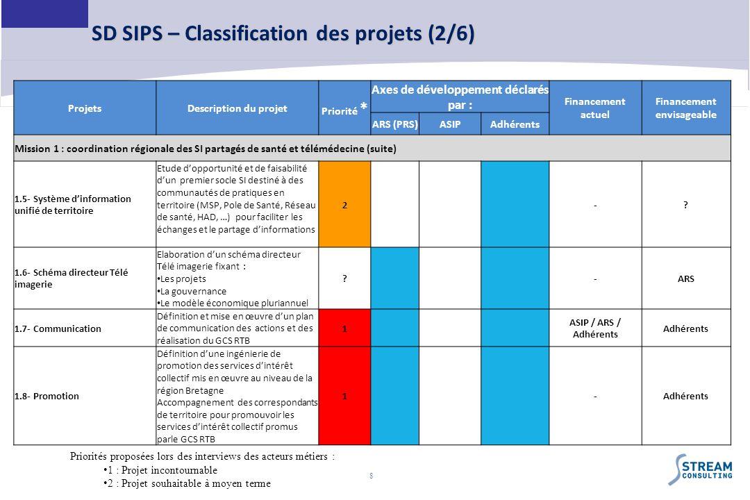 8 SD SIPS – Classification des projets (2/6) ProjetsDescription du projet Priorité * Axes de développement déclarés par : Financement actuel Financeme