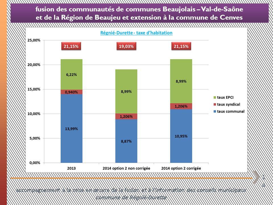 14 fusion des communautés de communes Beaujolais – Val-de-Saône et de la Région de Beaujeu et extension à la commune de Cenves accompagnement à la mis