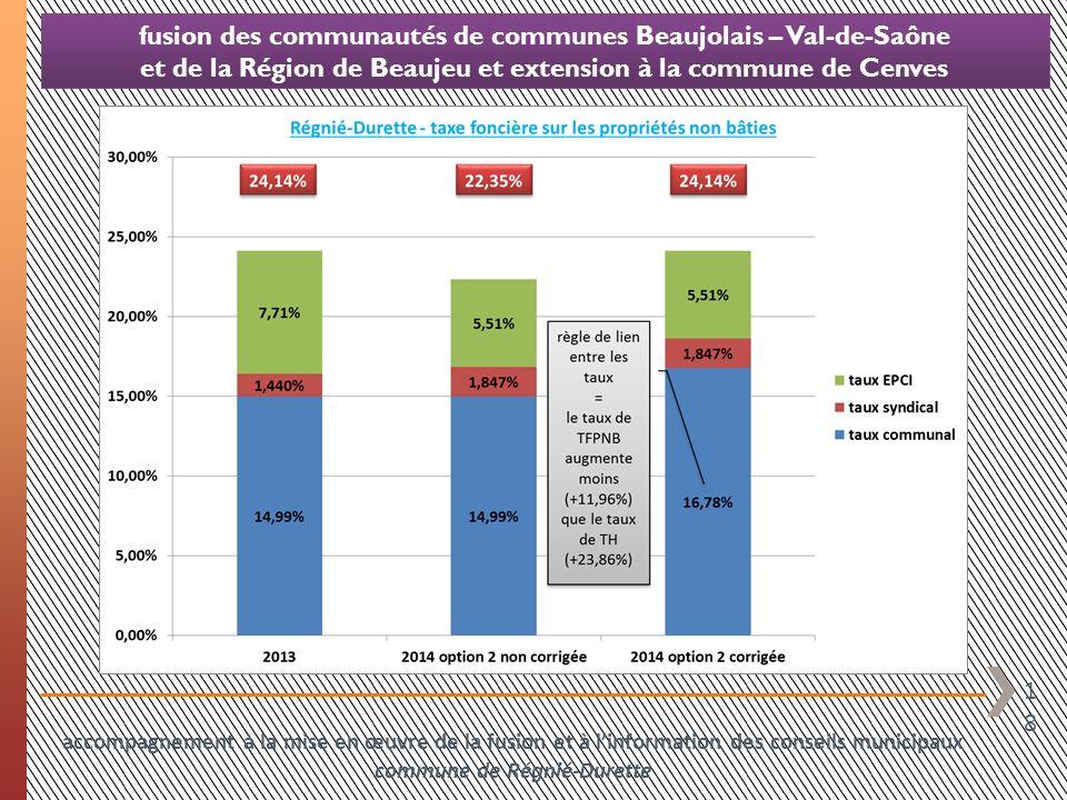 18 fusion des communautés de communes Beaujolais – Val-de-Saône et de la Région de Beaujeu et extension à la commune de Cenves accompagnement à la mis