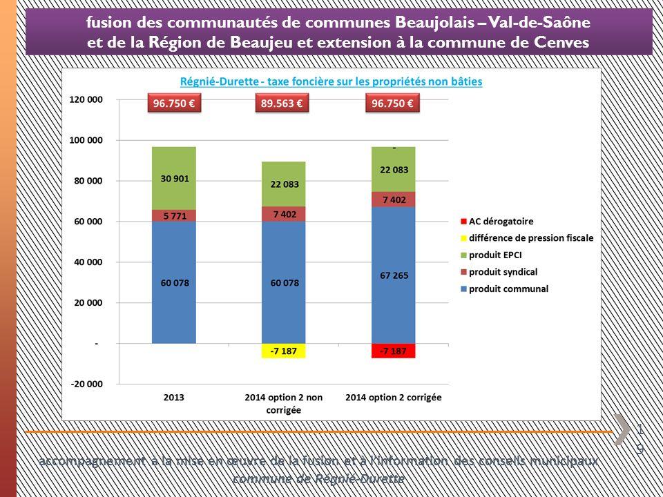 19 fusion des communautés de communes Beaujolais – Val-de-Saône et de la Région de Beaujeu et extension à la commune de Cenves accompagnement à la mis