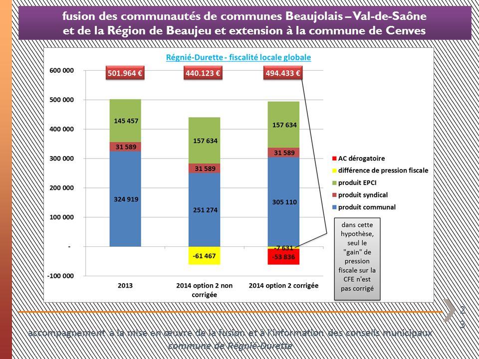 23 fusion des communautés de communes Beaujolais – Val-de-Saône et de la Région de Beaujeu et extension à la commune de Cenves accompagnement à la mis