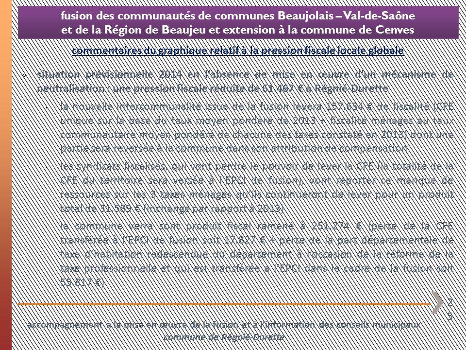 25 fusion des communautés de communes Beaujolais – Val-de-Saône et de la Région de Beaujeu et extension à la commune de Cenves commentaires du graphiq