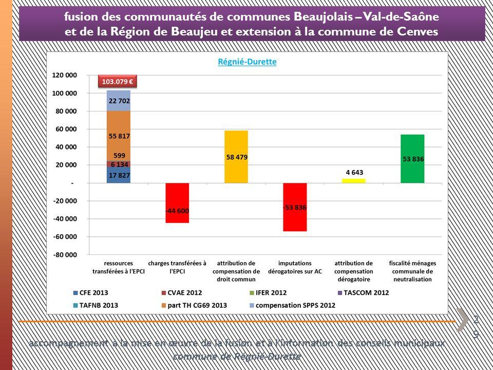 29 fusion des communautés de communes Beaujolais – Val-de-Saône et de la Région de Beaujeu et extension à la commune de Cenves accompagnement à la mis