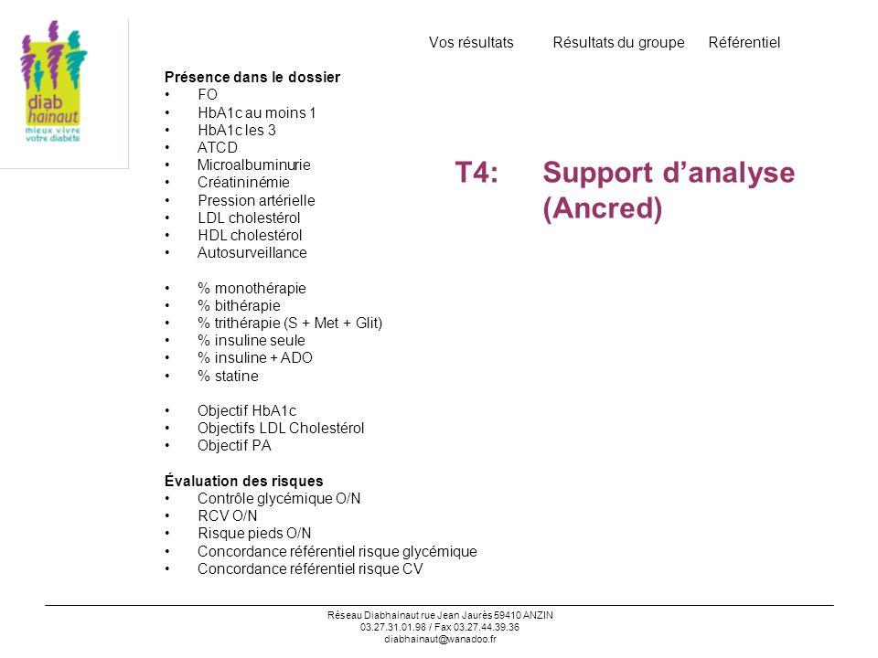Réseau Diabhainaut rue Jean Jaurès 59410 ANZIN 03.27.31.01.98 / Fax 03.27.44.39.36 diabhainaut@wanadoo.fr Interventions réalisées Concordance avec le référentiel risque glycémique % de patients en monothérapie avec HbA1c >6,5% % de patients en bithérapie avec HbA1c >7% % de patients en surpoids (IMC >28) sans metformine % de patients avec HbA1c >8% sans insuline Concordance avec le référentiel risque CV % de patients avec microalbuminurie sans IEC / sarta % de patient à risque CV sans statine % de patients à risque CV sans antiagrégant % de patients avec CI ou AVC < 4 ABS % de patients avec CI ou AVC < 3 ABS % grade 2 et 3 sans soins podologiques % de patients non interrogés sur lobservance % de patients ayant bénéficié dune diététicienne Vos résultats Résultats du groupe Référentiel T4:Support danalyse (Ancred)