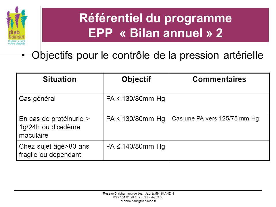 Réseau Diabhainaut rue Jean Jaurès 59410 ANZIN 03.27.31.01.98 / Fax 03.27.44.39.36 diabhainaut@wanadoo.fr Référentiel du programme EPP « Bilan annuel » 3 Objectifs pour le contrôle lipidique SituationObjectifCommentaires Cas généralLdL < 1g/lConcerne les sujets en prevention CV secondaire ou ayant une atteinte rénale, ou ayant in diabète dune durée de 10ans + 2 autres FDRCV Diabète + 1 FDRCVLdL < 1,30 g/l Diabète seulLdL < 1,60 g/l