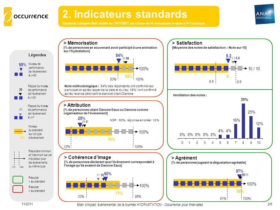 11/2011 Bilan dimpact événementiel de la tournée HYDRASTATION - Occurrence pour Intervalles 2/6 2. Indicateurs standards Standards Catégorie BtoC étab