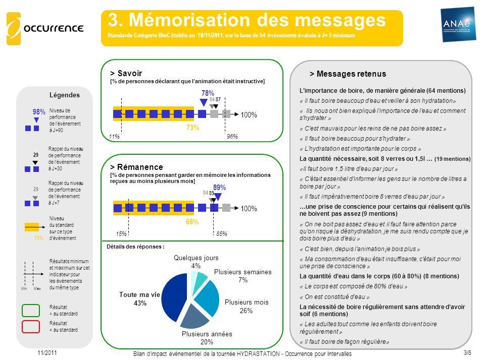 11/2011 Bilan dimpact événementiel de la tournée HYDRASTATION - Occurrence pour Intervalles 3/6 3. Mémorisation des messages Standards Catégorie BtoC