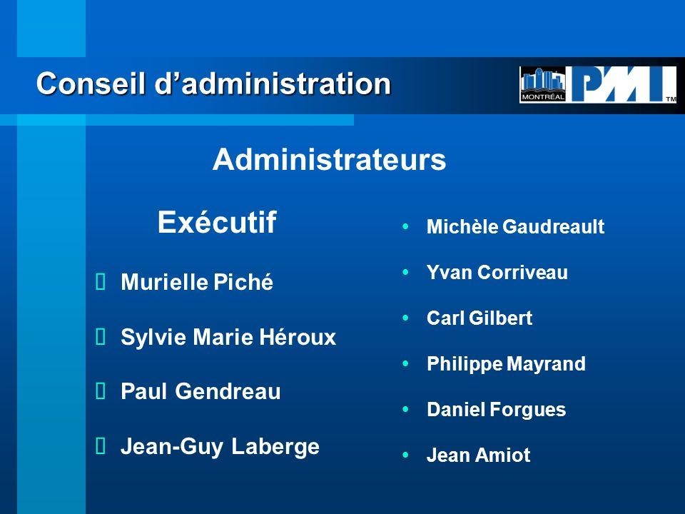 Croissance phénoménale PMI + de 84 000 membres (25% daugmentation en 1 an) 35 400 PMPs (42%) PMI-Montréal au 31 août 2001 1053 membres (21% daugmentation en 1 an) 203 PMPs (19%)