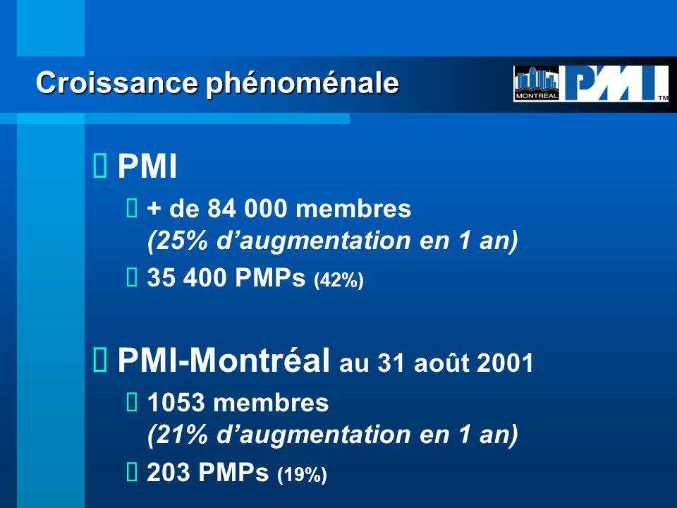 Annexe I: Détails des résultats financiers au 31 août 2001