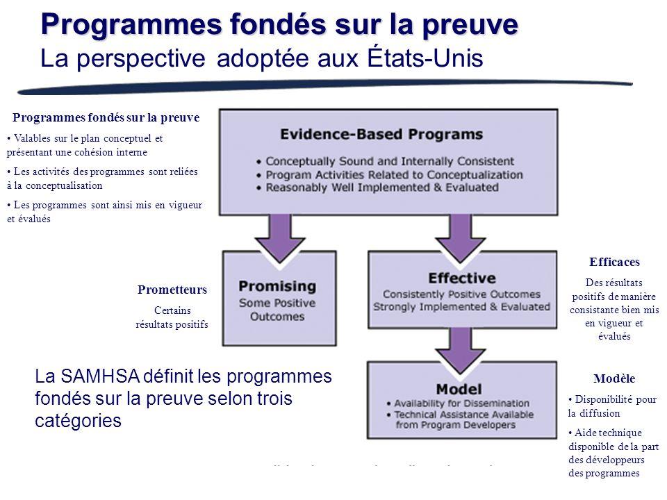 Programmes fondés sur la preuve Programmes fondés sur la preuve La perspective adoptée aux États-Unis La SAMHSA définit les programmes fondés sur la p