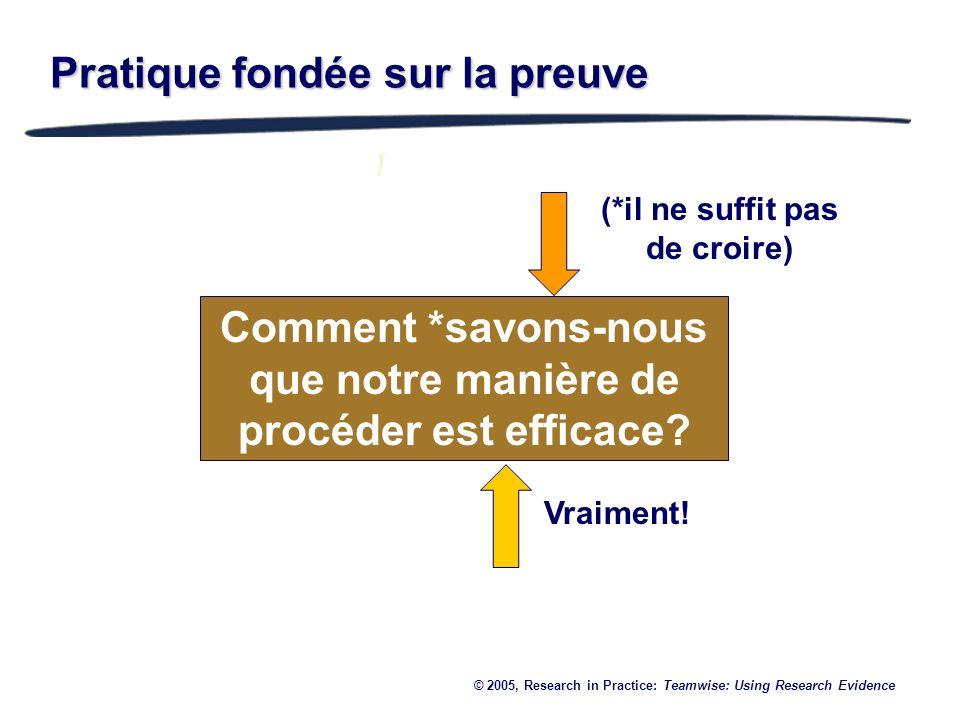 Pratique fondée sur la preuve Comment *savons-nous que notre manière de procéder est efficace? © 2005, Research in Practice: Teamwise: Using Research