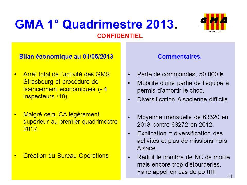 GMA 1° Quadrimestre 2013. Bilan économique au 01/05/2013 Arrêt total de lactivité des GMS Strasbourg et procédure de licenciement économiques (- 4 ins