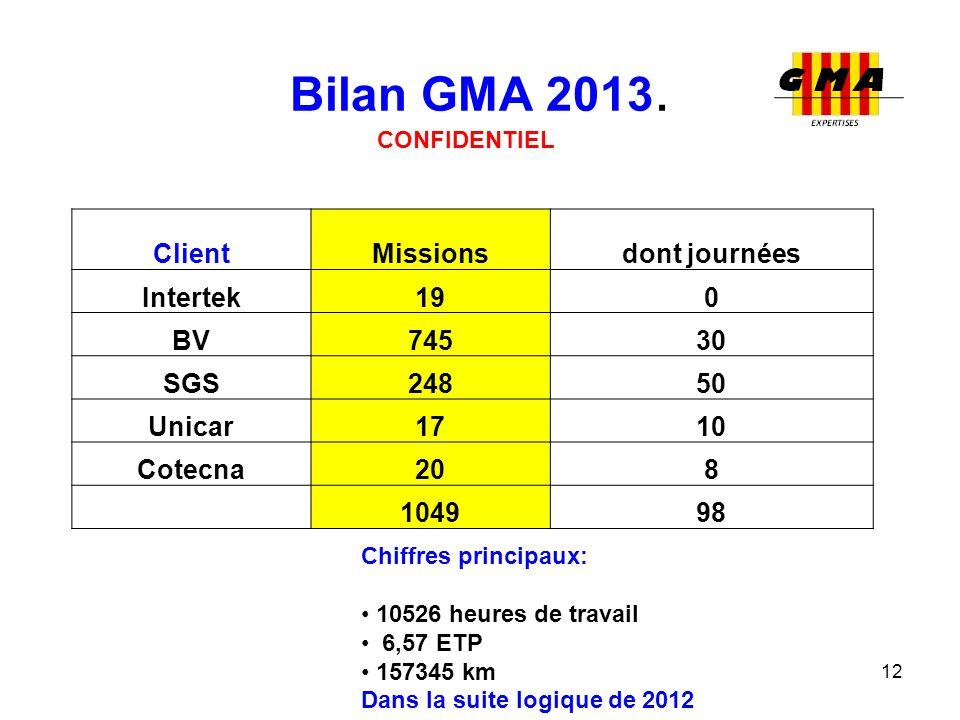 Bilan GMA 2013. 12 CONFIDENTIEL Chiffres principaux: 10526 heures de travail 6,57 ETP 157345 km Dans la suite logique de 2012 ClientMissionsdont journ