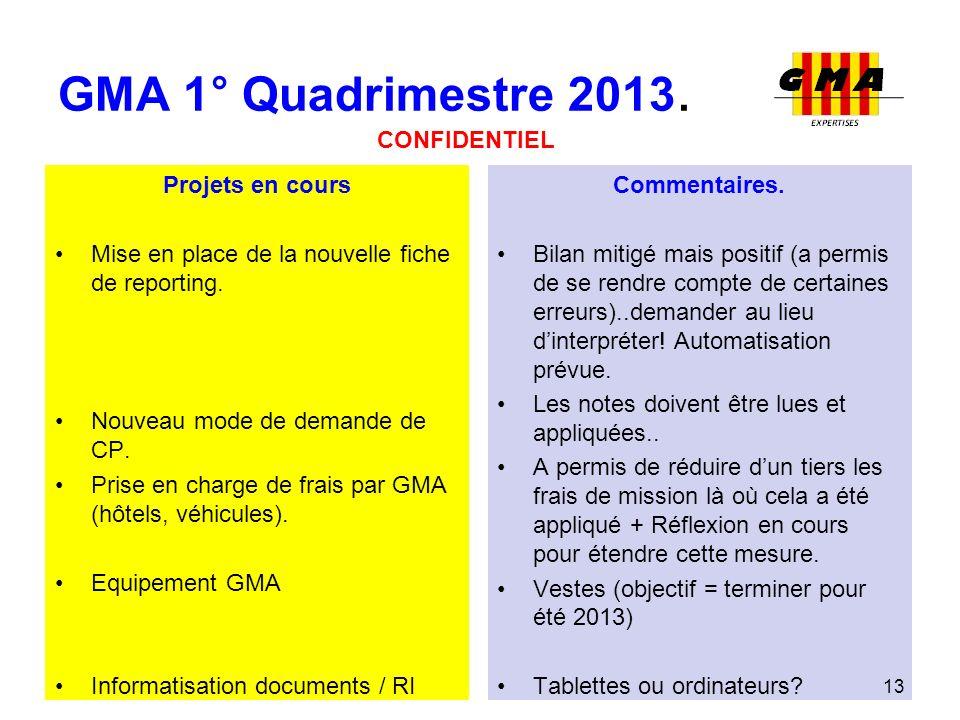GMA 1° Quadrimestre 2013. Projets en cours Mise en place de la nouvelle fiche de reporting. Nouveau mode de demande de CP. Prise en charge de frais pa