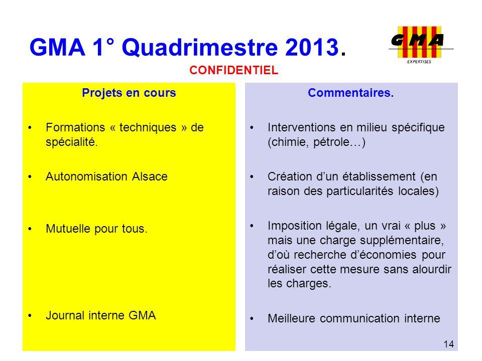 GMA 1° Quadrimestre 2013. Projets en cours Formations « techniques » de spécialité. Autonomisation Alsace Mutuelle pour tous. Journal interne GMA Comm