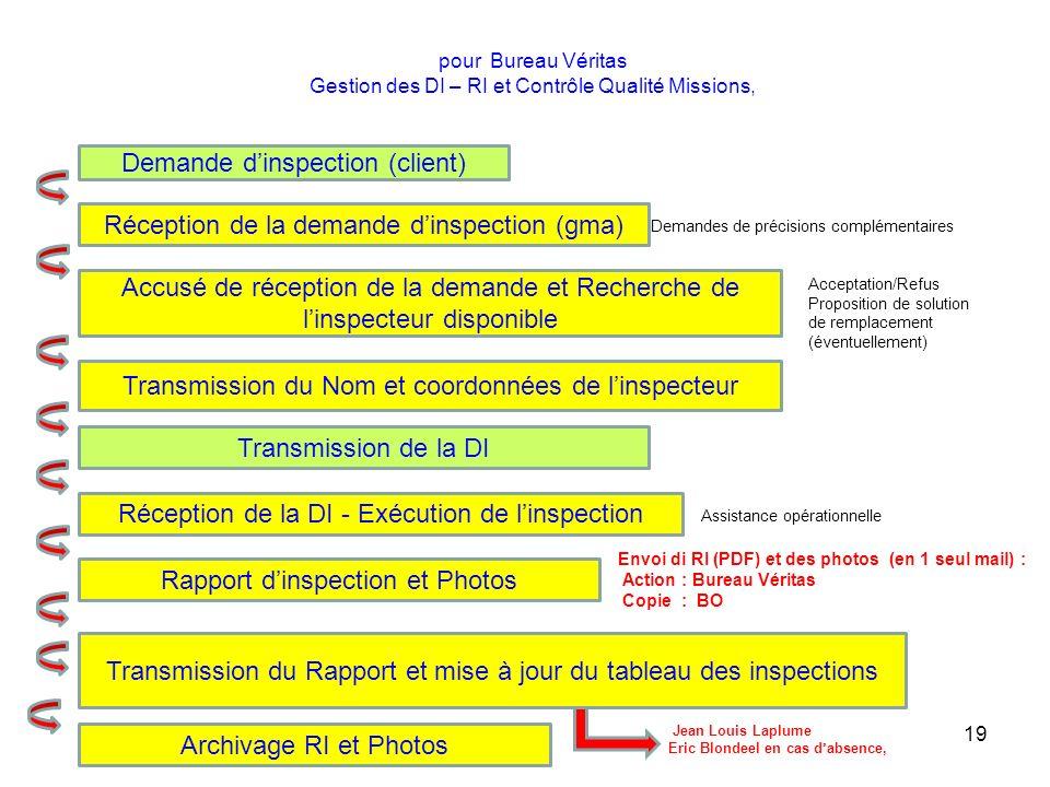 pour Bureau Véritas Gestion des DI – RI et Contrôle Qualité Missions, 19 Réception de la demande dinspection (gma) Demande dinspection (client) Accusé
