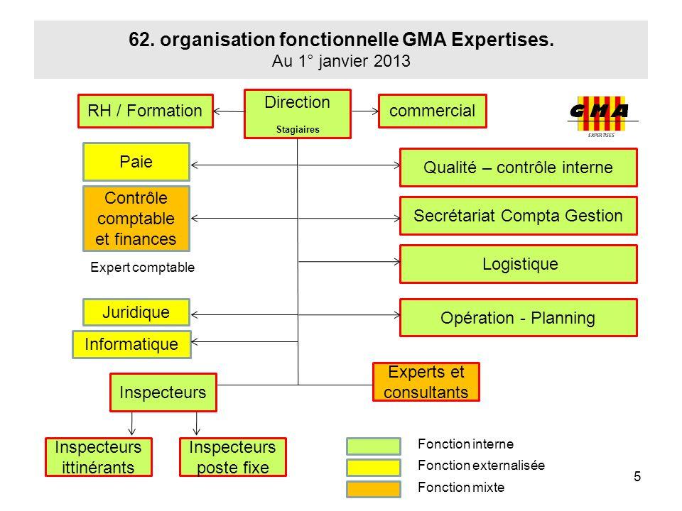 62. organisation fonctionnelle GMA Expertises. Au 1° janvier 2013 5 Direction Stagiaires Qualité – contrôle interne Secrétariat Compta Gestion Contrôl