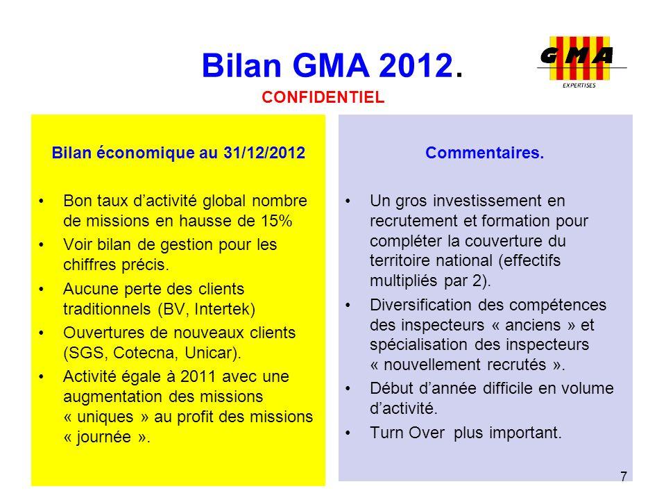 Bilan GMA 2012. Bilan économique au 31/12/2012 Bon taux dactivité global nombre de missions en hausse de 15% Voir bilan de gestion pour les chiffres p
