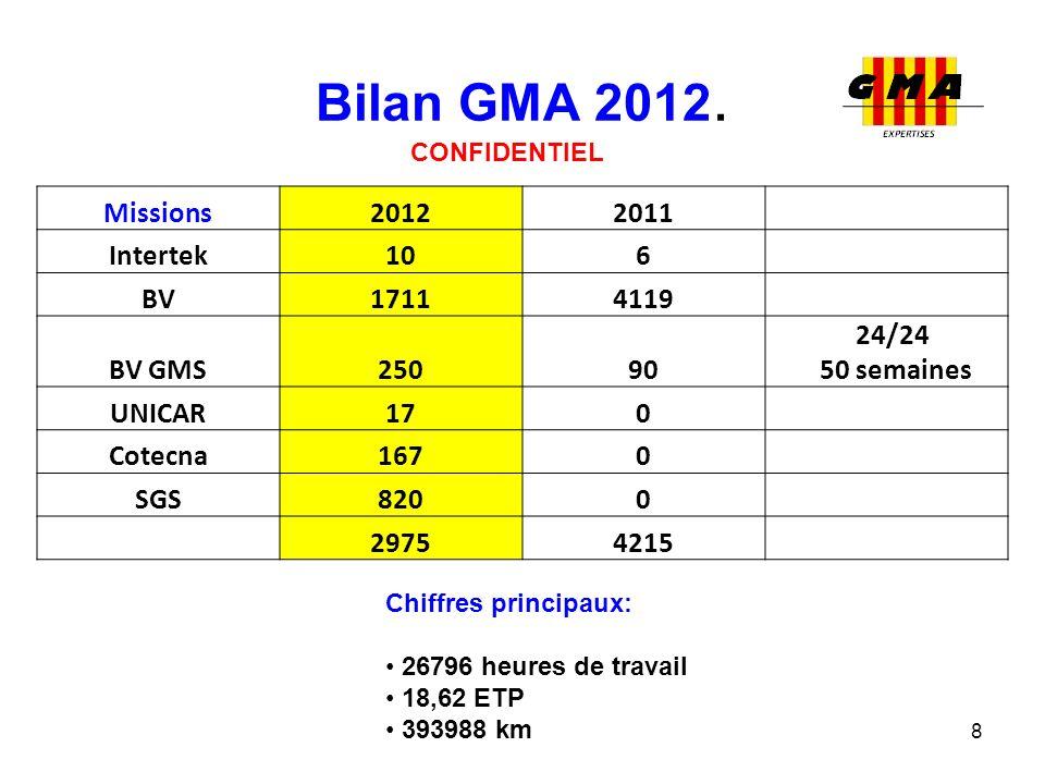 Bilan GMA 2012. 8 CONFIDENTIEL Missions20122011 Intertek106 BV17114119 BV GMS25090 24/24 50 semaines UNICAR170 Cotecna1670 SGS8200 29754215 Chiffres p