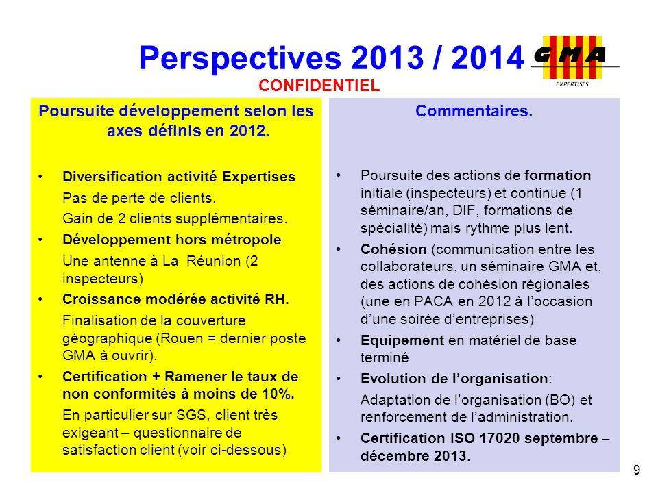 Perspectives 2013 / 2014 Poursuite développement selon les axes définis en 2012. Diversification activité Expertises Pas de perte de clients. Gain de