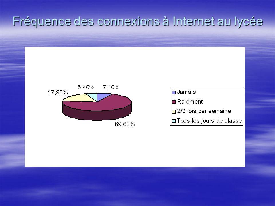Fréquence des connexions à Internet au lycée
