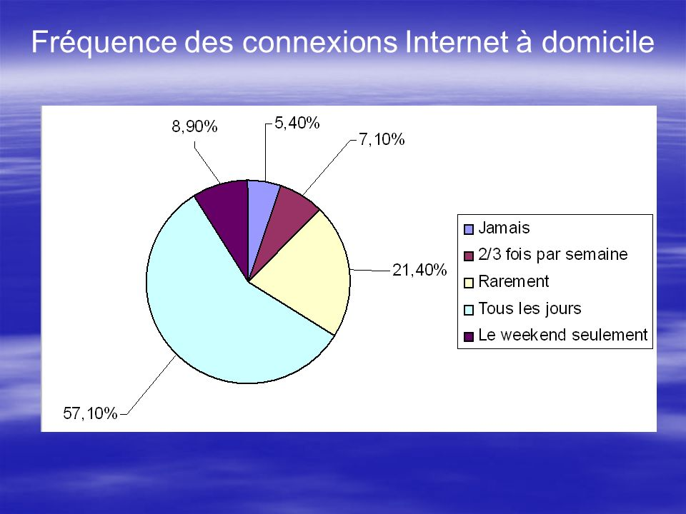 Fréquence des connexions Internet à domicile