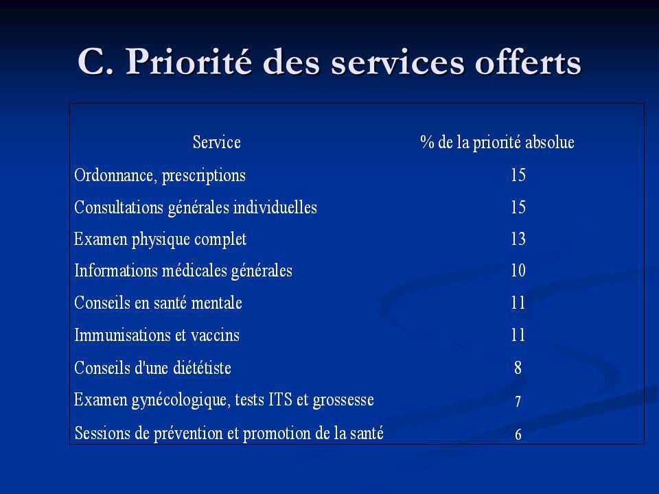 C. Priorité des services offerts