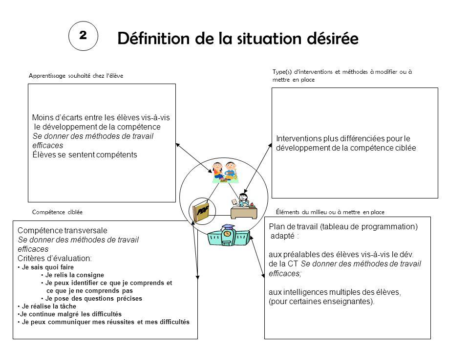 Définition de la situation actuelle et dune problématique Vis-à-vis la compétence ciblée ci-dessous, quel est le problème spécifique des élèves ou dun sous-groupe dentre eux.