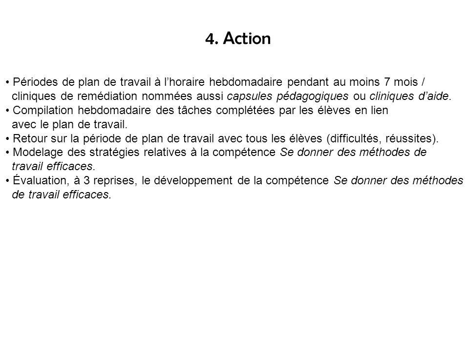 3. Planification de laction Précision de notre compréhension de la compétence Se donner des méthodes de travail efficaces Création dun outil dautoéval