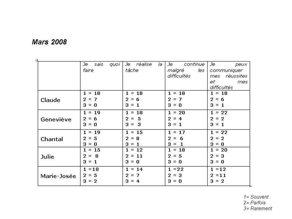 5. Évaluation de laction Voici le résultat de lévaluation de la compétence Se donner des méthodes de travail efficaces: Novembre 2007 1= Souvent 2= Pa