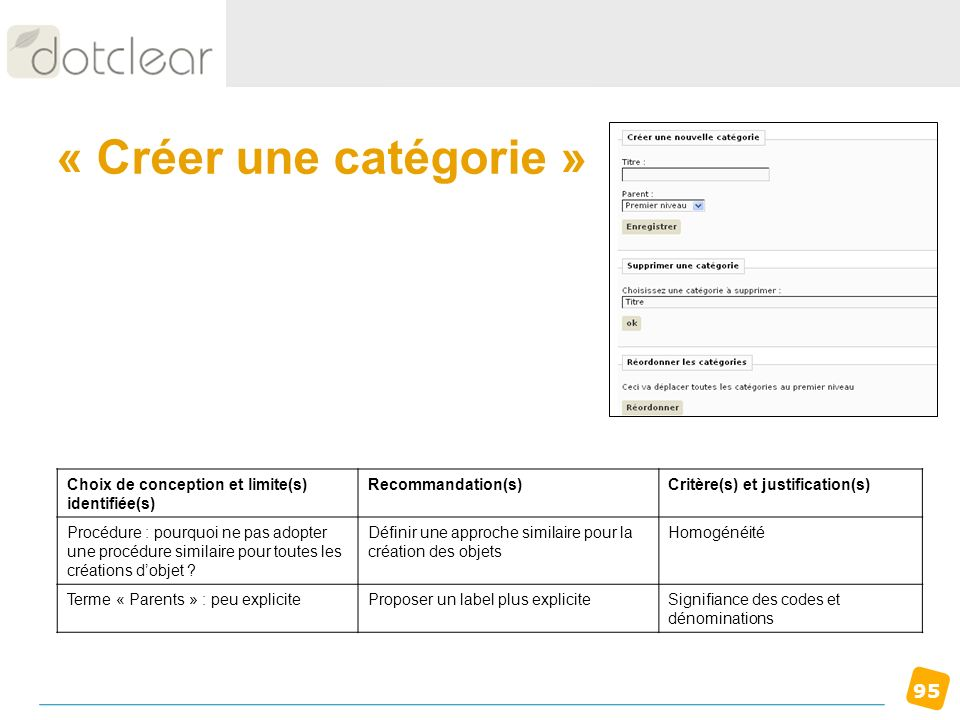 95 « Créer une catégorie » Choix de conception et limite(s) identifiée(s) Recommandation(s)Critère(s) et justification(s) Procédure : pourquoi ne pas