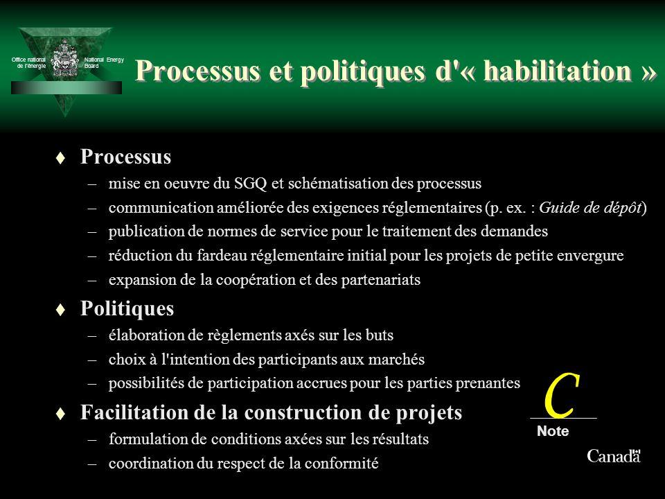 Office national de lénergie National Energy Board Processus et politiques d'« habilitation » t Processus –mise en oeuvre du SGQ et schématisation des