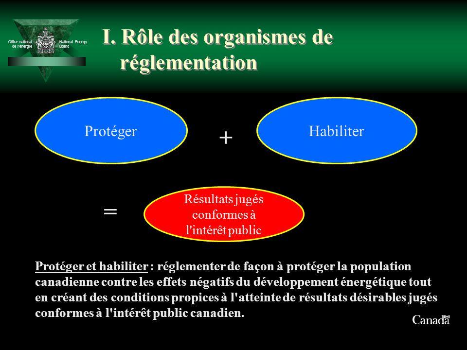 Office national de lénergie National Energy Board ProtégerHabiliter + Résultats jugés conformes à l intérêt public = I.