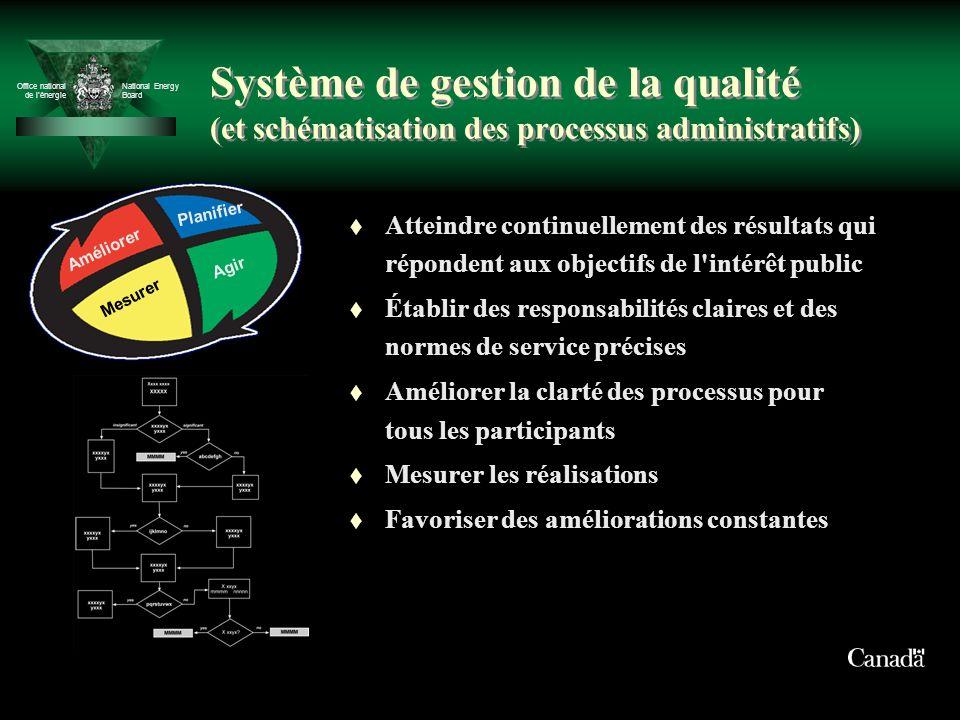 Office national de lénergie National Energy Board Système de gestion de la qualité (et schématisation des processus administratifs) t Atteindre contin