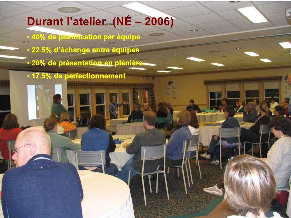Durant latelier (NÉ – 2006) 40% de planification par équipe 22.5% déchange entre équipes 20% de présentation en plénière 17.5% de perfectionnement