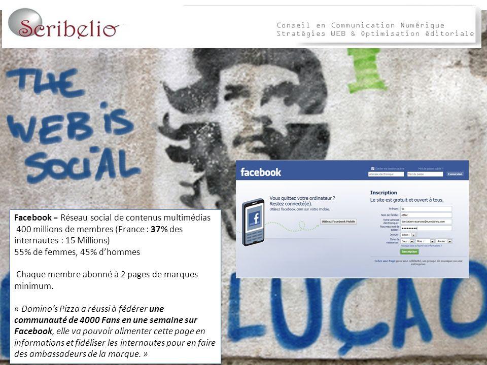 Facebook = Réseau social de contenus multimédias 400 millions de membres (France : 37% des internautes : 15 Millions) 55% de femmes, 45% dhommes Chaque membre abonné à 2 pages de marques minimum.