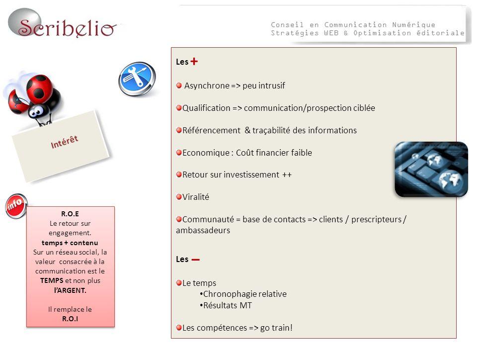 Les + Asynchrone => peu intrusif Qualification => communication/prospection ciblée Référencement & traçabilité des informations Economique : Coût fina