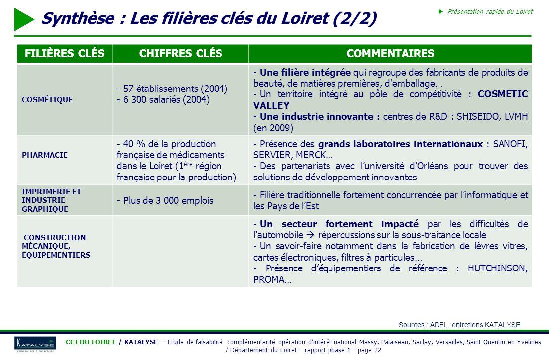 CCI DU LOIRET / KATALYSE Etude de faisabilité complémentarité opération dintérêt national Massy, Palaiseau, Saclay, Versailles, Saint-Quentin-en-Yveli