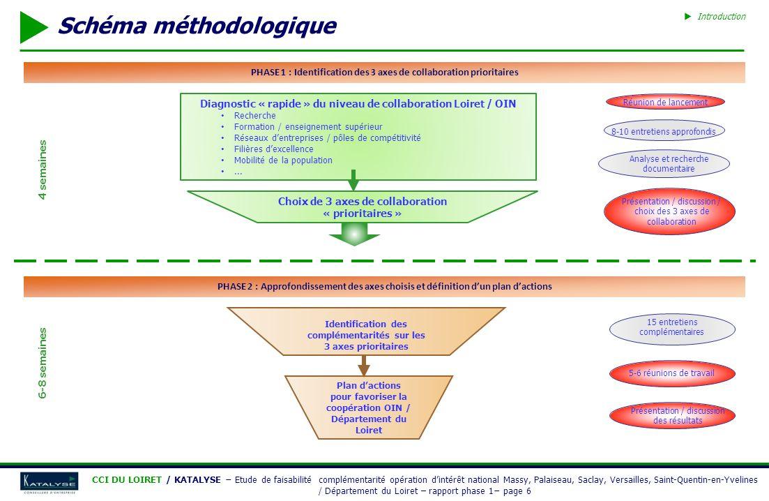 INTRODUCTION 1 – PRÉSENTATION DES TERRITOIRES 2 – PROPOSITION DE PISTES DE COLLABORATION ANNEXES CCI DU LOIRET / KATALYSE Etude de faisabilité complémentarité opération dintérêt national Massy, Palaiseau, Saclay, Versailles, Saint-Quentin-en-Yvelines / Département du Loiret – rapport phase 1 page 37 2 – PROPOSITION DE PISTES DE COLLABORATION