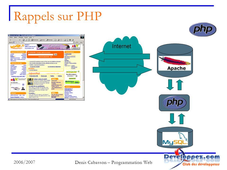 2006/2007 Denis Cabasson – Programmation Web Rappels sur PHP MySQL PHP Apache Internet