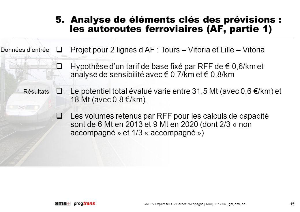 CNDP - Expertise LGV Bordeaux-Espagne | 1-00 | 05.12.06 | gm, omr, ec 16 èHypothèse dun tiers du trafic « accompagné » très douteux (prix de 0,6 /km inférieur au prix courant du transport transalpin non accompagné, (HUPAC: 0,78 à 0,85 /km) èViabilité commerciale pas démontrée (« bankability », acceptabilité de financement par des banques) èPas dexpérience similaire ni en France ni dans le reste de lEurope èLouverture du réseau à la concurrence pourrait attirer des opérateurs expérimentés èIncertitudes sur le fait que des évolutions du cadre du transport routier peuvent impacter la demande de lAF : prix du carburant, péages, camions « géant », … 5.
