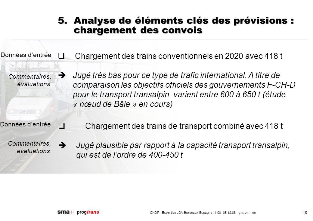 CNDP - Expertise LGV Bordeaux-Espagne | 1-00 | 05.12.06 | gm, omr, ec 19 6.