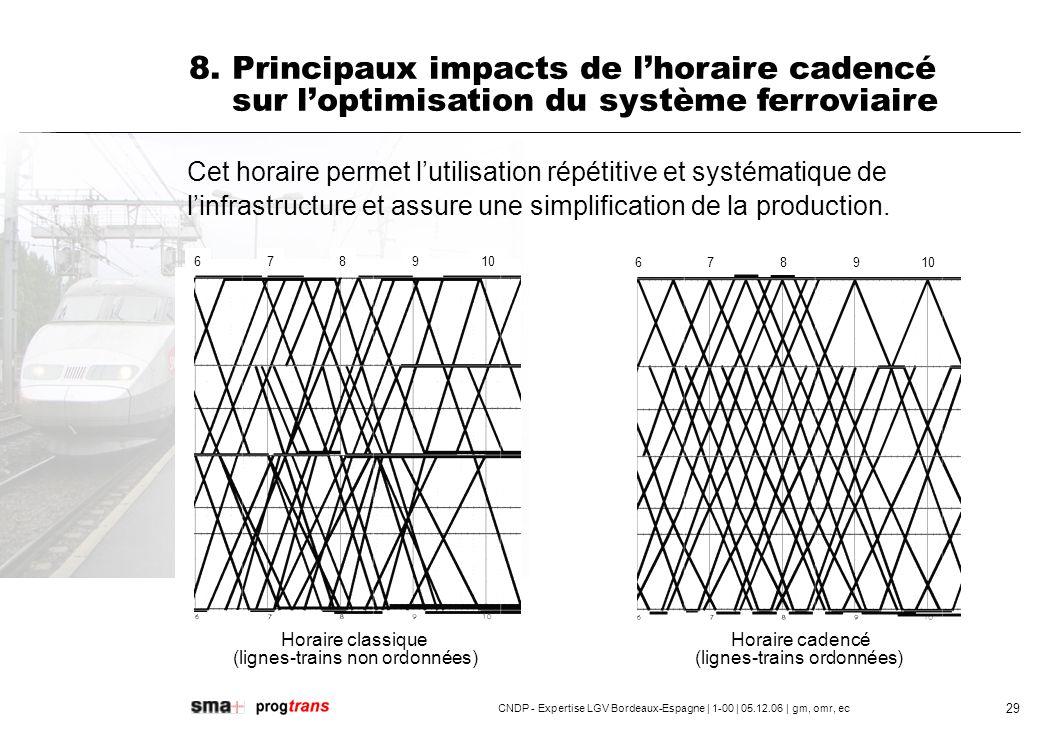 CNDP - Expertise LGV Bordeaux-Espagne | 1-00 | 05.12.06 | gm, omr, ec 30 8.