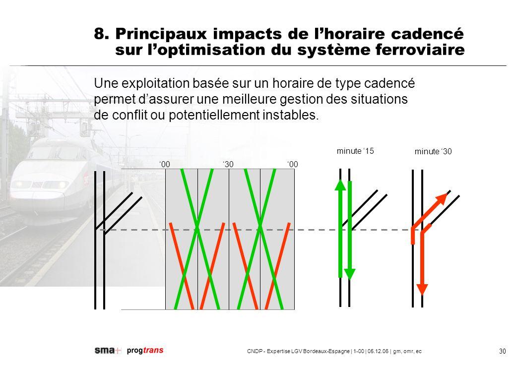 CNDP - Expertise LGV Bordeaux-Espagne | 1-00 | 05.12.06 | gm, omr, ec 31 9.