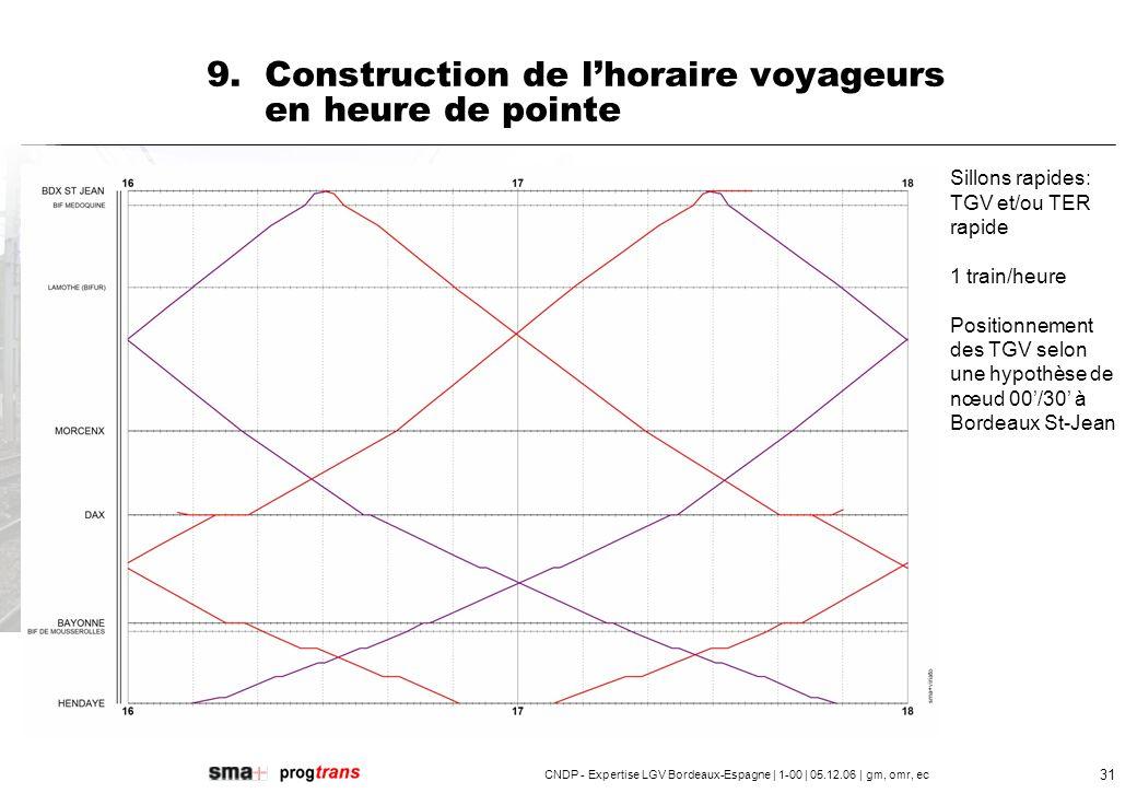 CNDP - Expertise LGV Bordeaux-Espagne | 1-00 | 05.12.06 | gm, omr, ec 32 9.