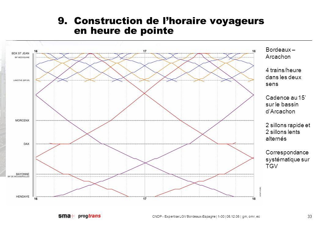 CNDP - Expertise LGV Bordeaux-Espagne | 1-00 | 05.12.06 | gm, omr, ec 34 9.